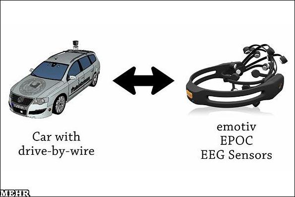 خودرویی که با قدرت ذهن هدایت می شود +تصاویر